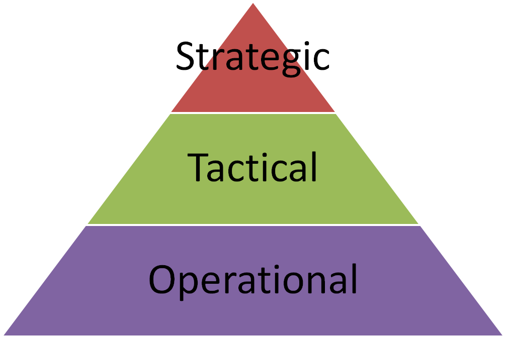 operational decisions Operational decisions those that support operational day to day activities from dsc 340 at oregon.